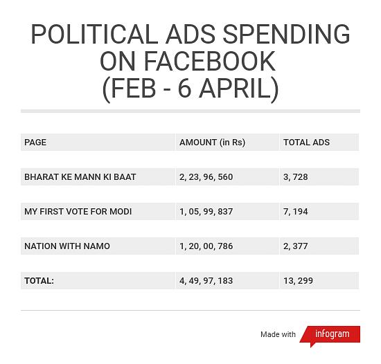 Congress Tops Facebook Advertising as BJP Proxies Curiously Vanish