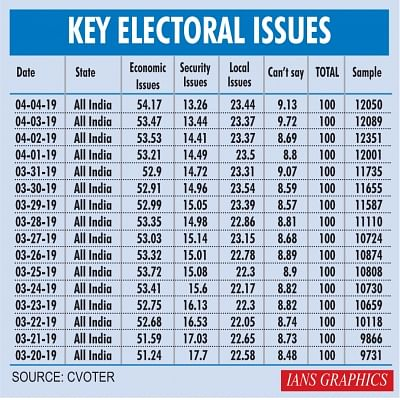 Jobs versus security as election issue: IANS-CVOTER Poll Survey-II