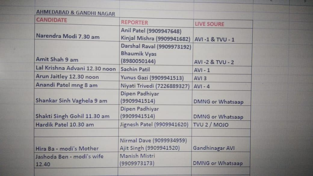 The list of VIP Voters to vote in Gujarat today.