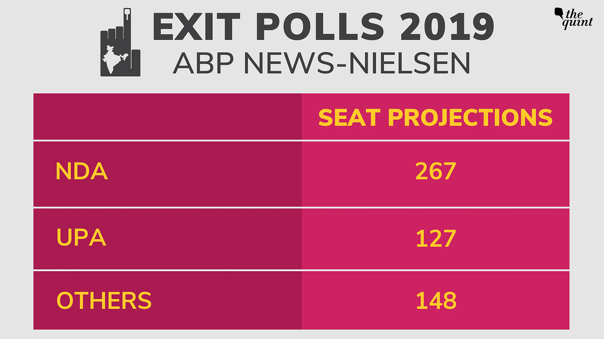 ABP Exit Poll: BJP-Led NDA to Cross Halfway Mark, to Get 277 Seats