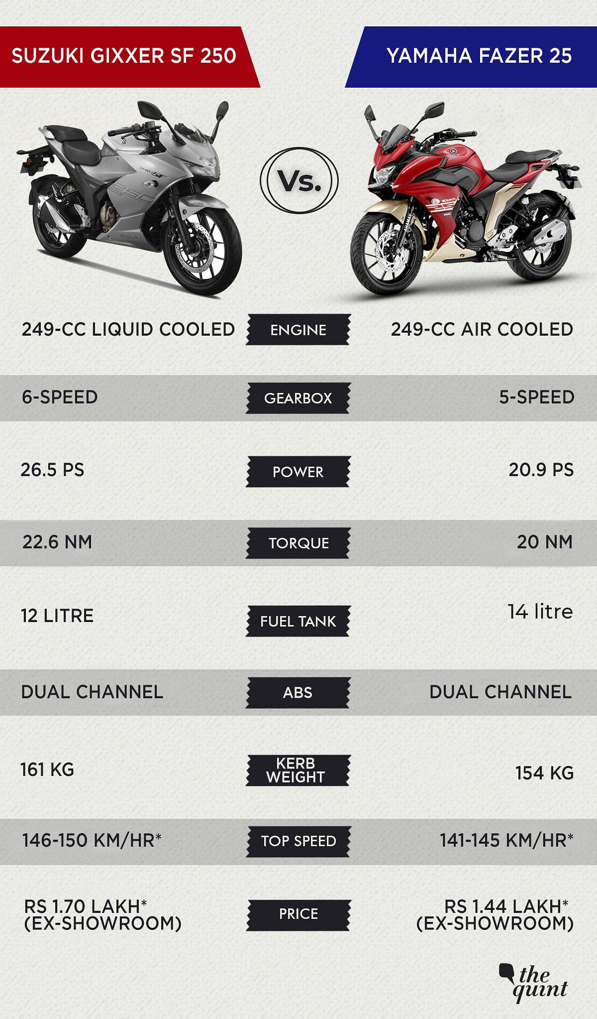 Suzuki Gixxer SF 250 Vs Yamaha Fazer 25:  The Better Choice?