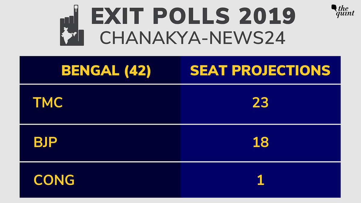 Chanakya-News24 Exit Poll: NDA Expected to Get 350+ Seats, UPA 95