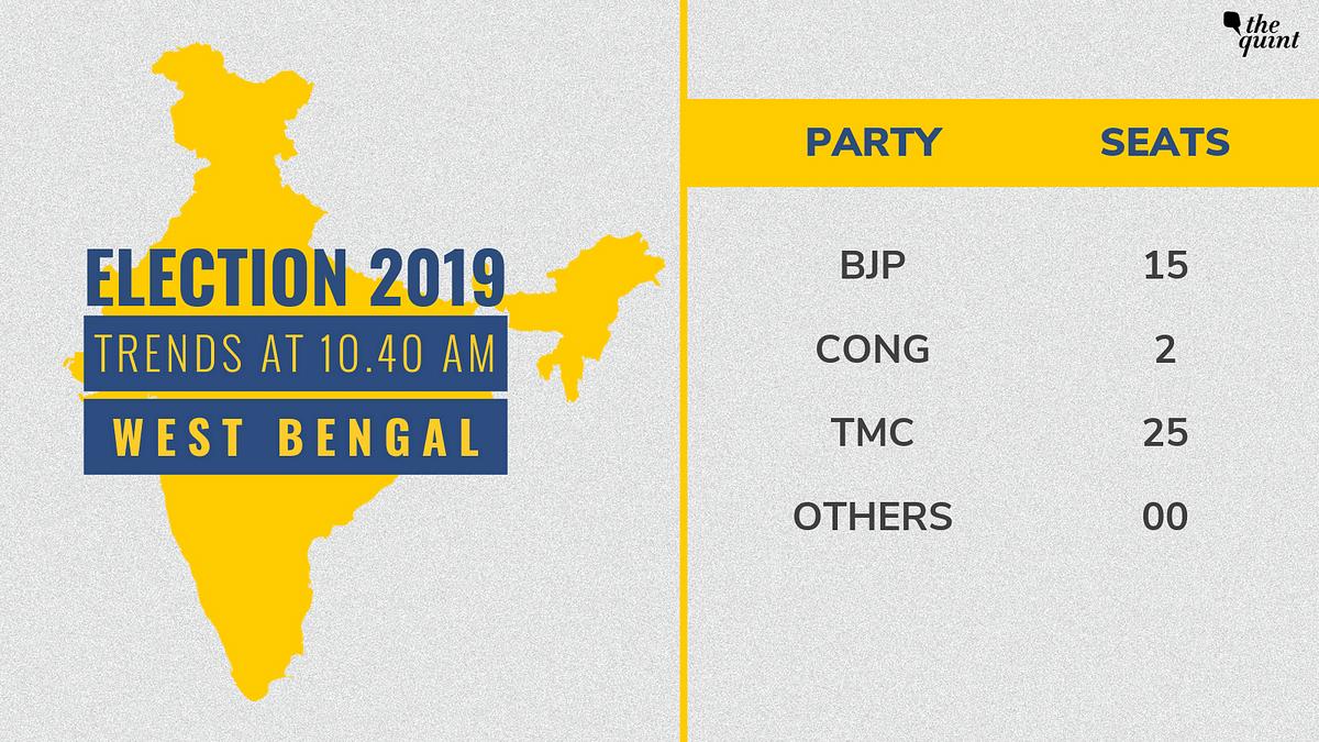 West Bengal LS Polls: TMC Wins 22 Seats, BJP Close Behind With 18