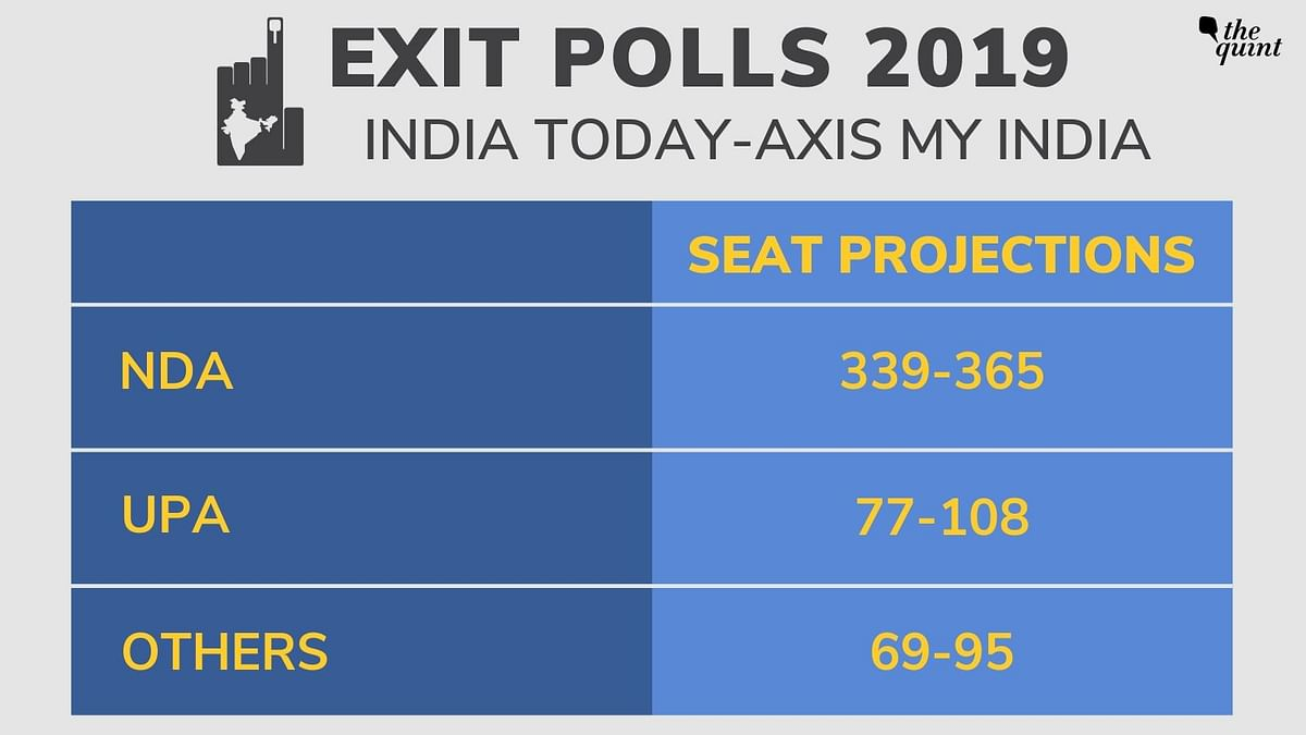 India Today-Axis Exit Poll: Over 330 Seats for NDA, 62-68 in UP