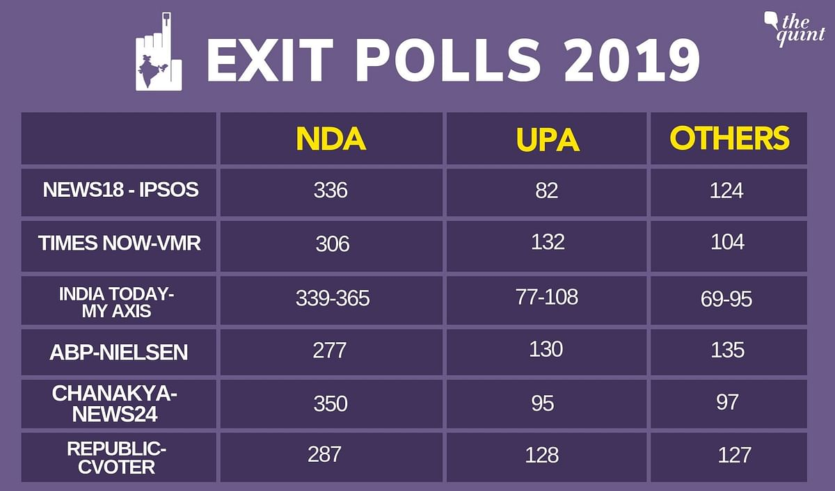 Exit Poll 2019: Here are the results of the exit polls for the 2019 election.