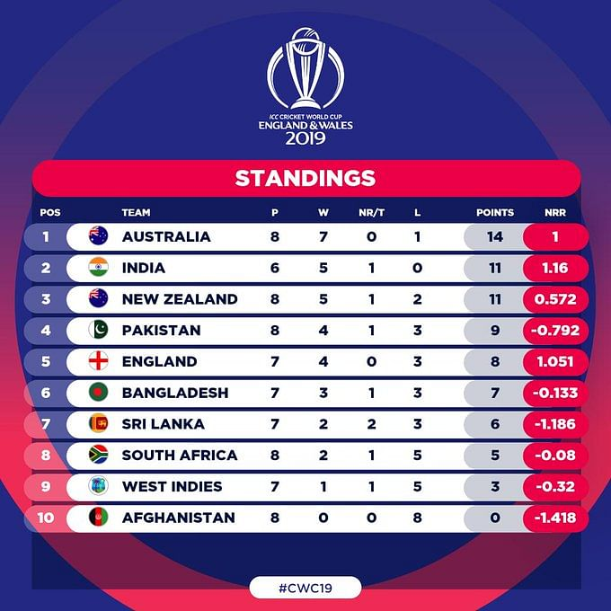 Pakistan Replace England at 4th Spot, Australia Extend Lead at Top