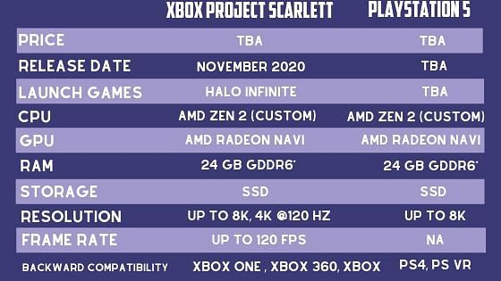 Xbox Project Scarlett vs PS5: The More Promising Gaming Console?