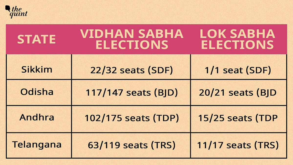 2014 results for simultaneous polls: the number of votes received by the regional parties is also similar in both the elections, within a +/- 10% range. For example, TRS received 66.1 lakh votes in vidhan sabha and 67.3 lakh votes in lok sabha elections in 2014.