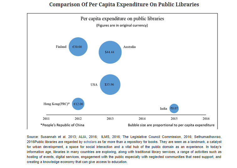 How Much Is India Spending On Its Public Libraries?