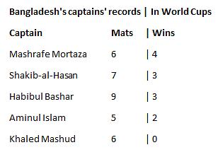 Mortaza Becomes Bangladesh's Most Successful Captain at World Cup