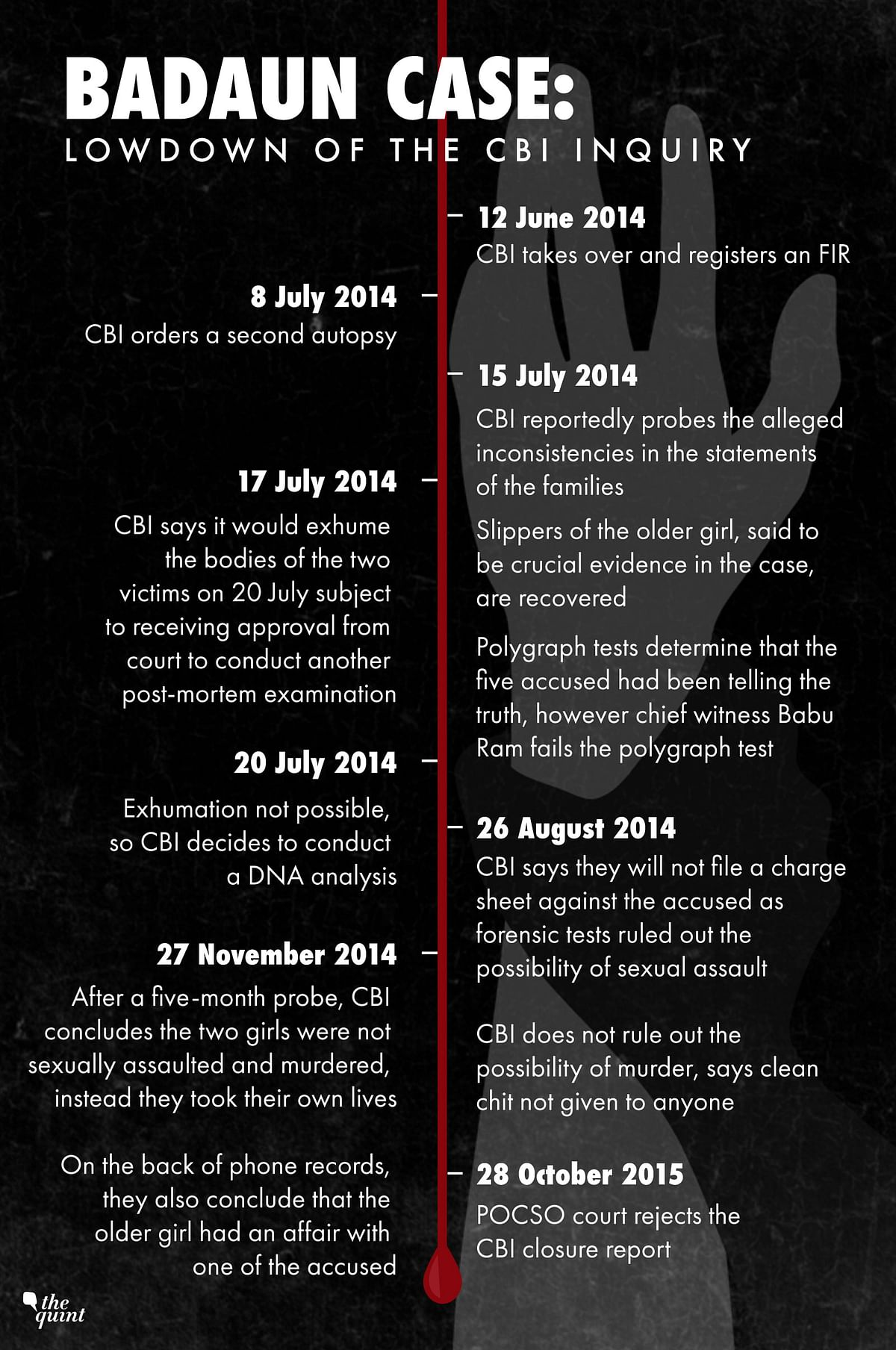 Timeline of events when CBI was in charge.