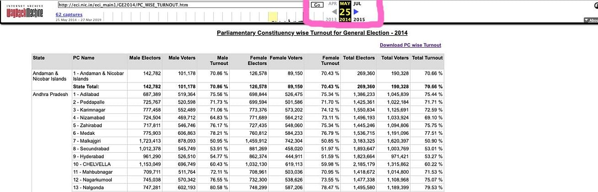 """Screenshot of the archived <a href=""""https://web.archive.org/web/20140525214134/http://eci.nic.in/eci_main1/GE2014/PC_WISE_TURNOUT.htm"""">votes polled data</a> of the Lok Sabha Election 2014.&nbsp;"""