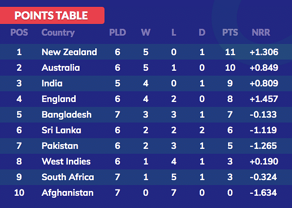 Bangladesh's Playoff Hopes Alive, Move to 5th Spot in Points Table