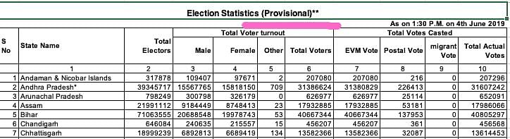 Is EC Misleading  Public On How EVM Votes Polled Data Is Compiled?