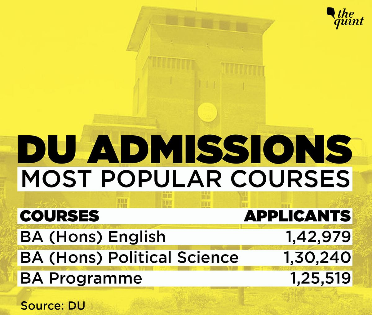 DU Admissions: Humanities Most Opted For, Rise in Women Applicants