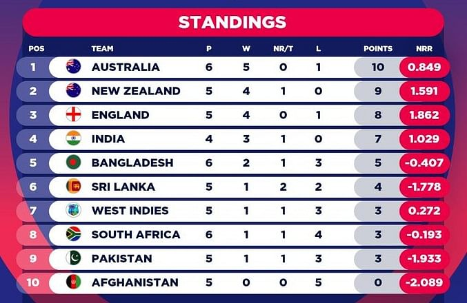 Despite Mushfiqur's Ton, Australia Prevail Over B'Desh by 48 Runs