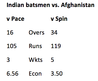 In Stats: How the Afghan Spinners Made Indian Batsmen Struggle