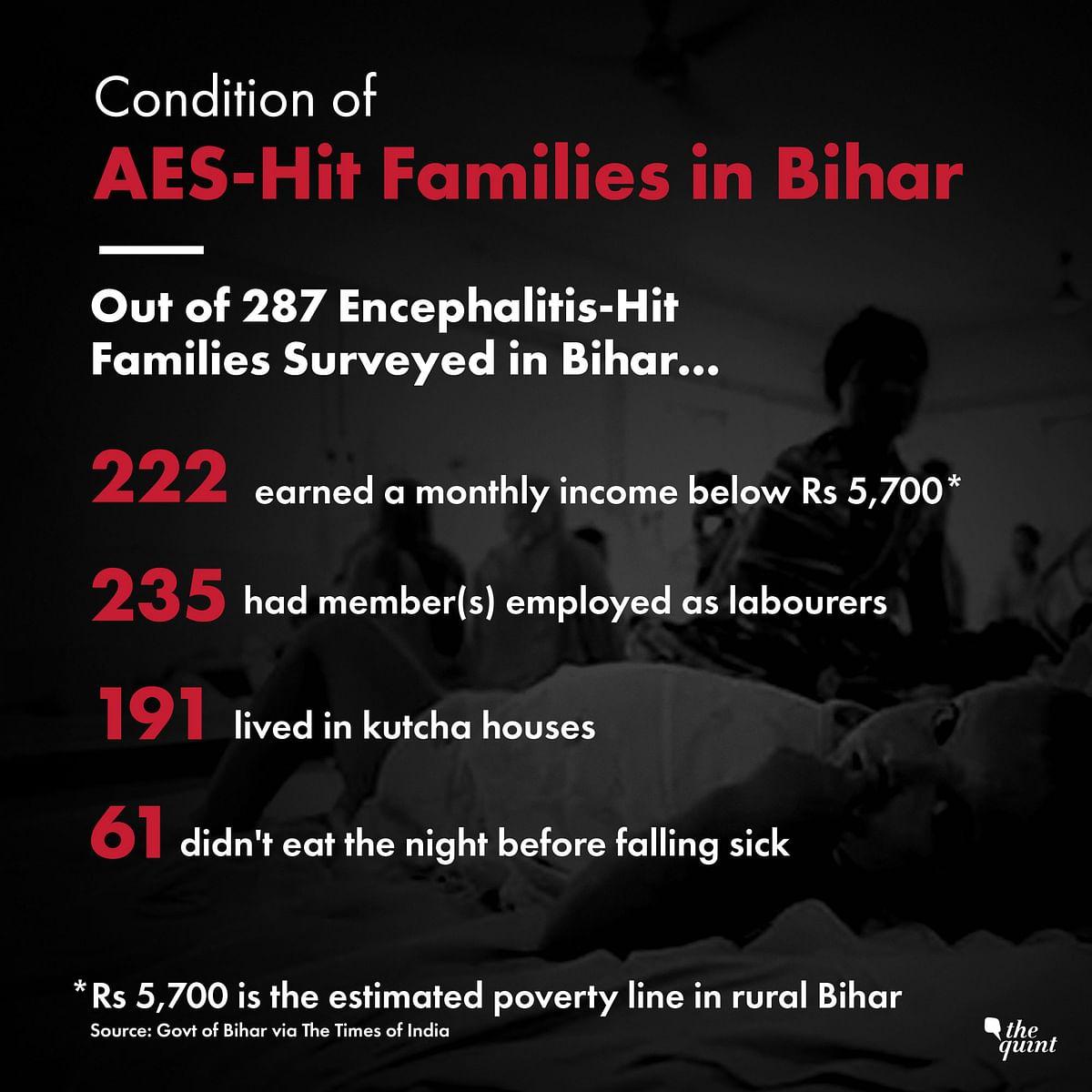 Most of Bihar's AES-Affected Families Below Poverty Line: Report