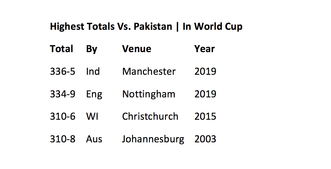 All The Record Broken & Created in India's Victory Over Pakistan