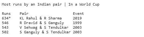 India vs Sri Lanka | As it Happened: Easy 7-Wicket Win For India