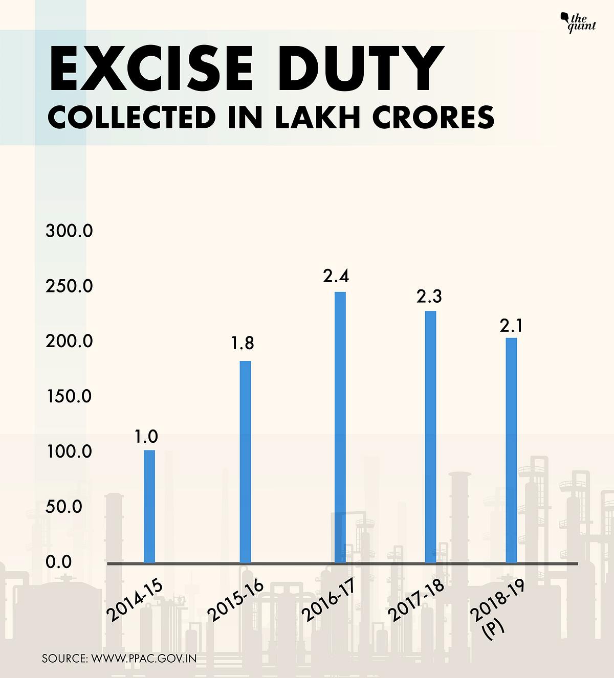 Budget 2019: Oil Prices to Modi's Rescue Again?