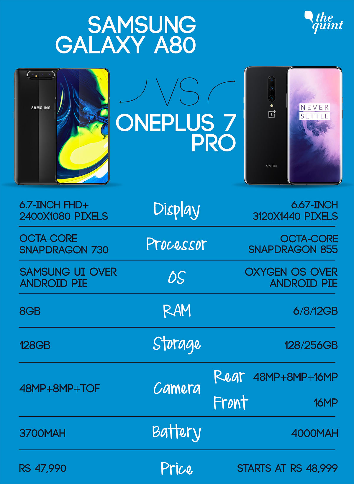OnePlus 7 Pro vs Samsung A80: Which of These Should You Buy?