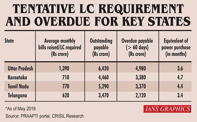 Tentative LC requirement and overdue for key states. (IANS Infographics)