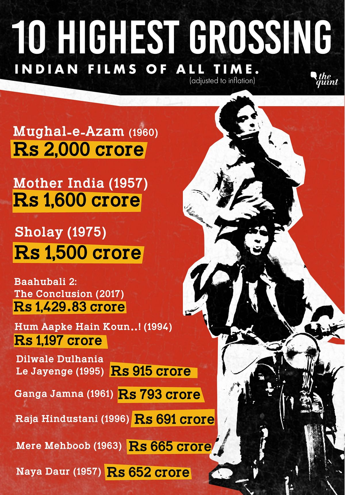 Which is the Highest Grossing Indian Film of All Time?
