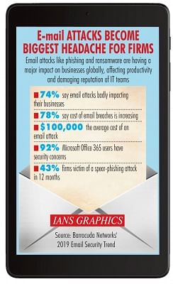 Infographics: E-mail attacks become biggest headache for firms. (IANS Infographics)