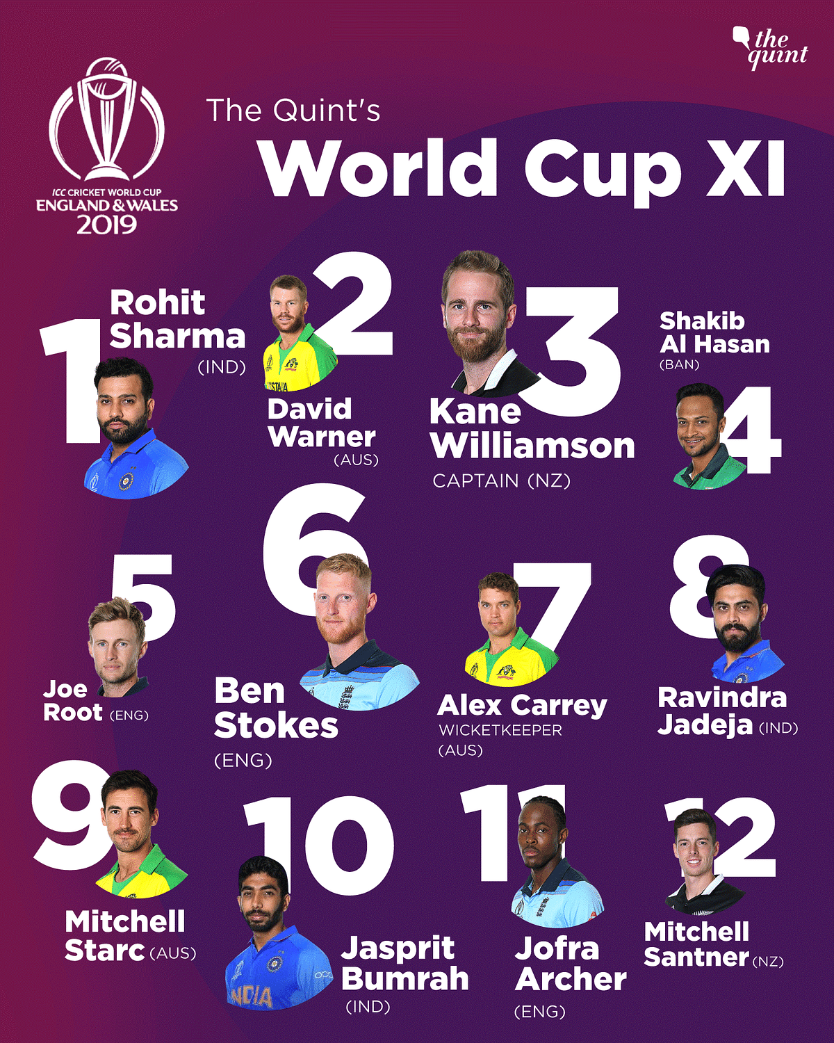 The Quint's WC XI: Williamson to Lead, Rohit & Bumrah Make the Cut