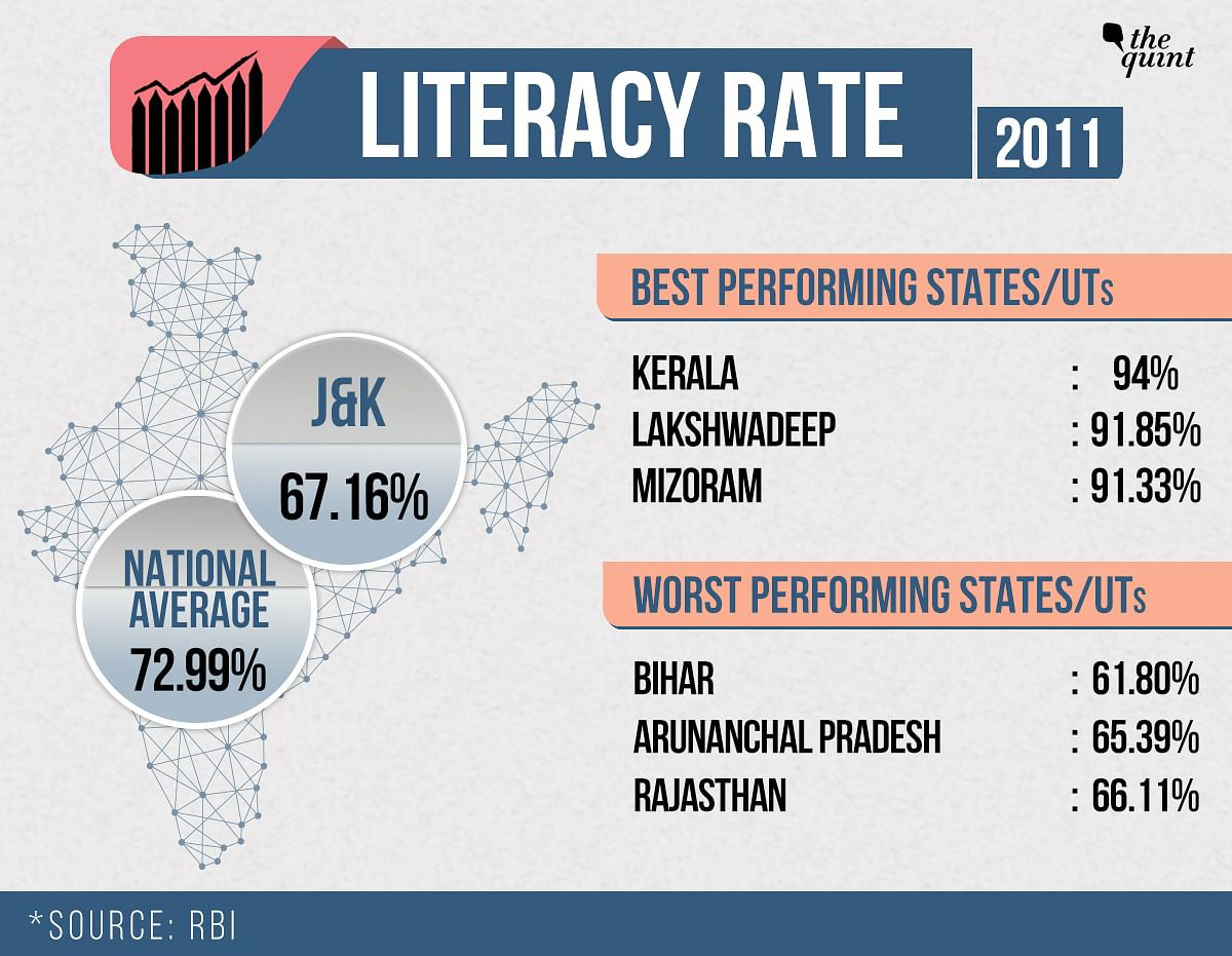 Did Article 370 Prevent Development in J&K? Here Are the Stats