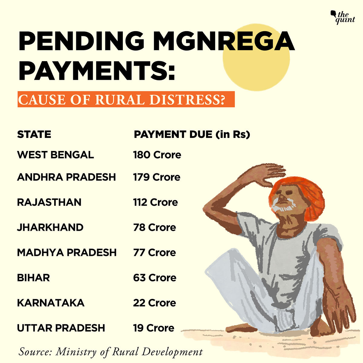 Jharkhand Farmer's Suicide Brings to the Fore  MGNREGA's Failure