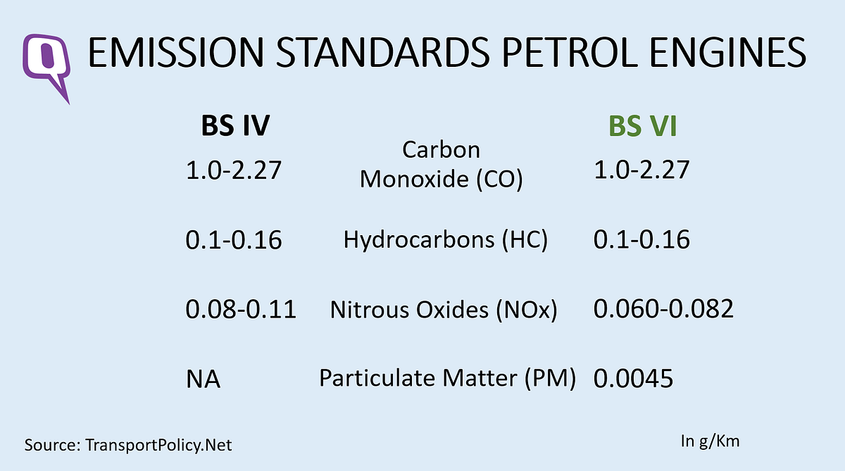 Bharat Stage 4 and Stage 6 emission norms compared.