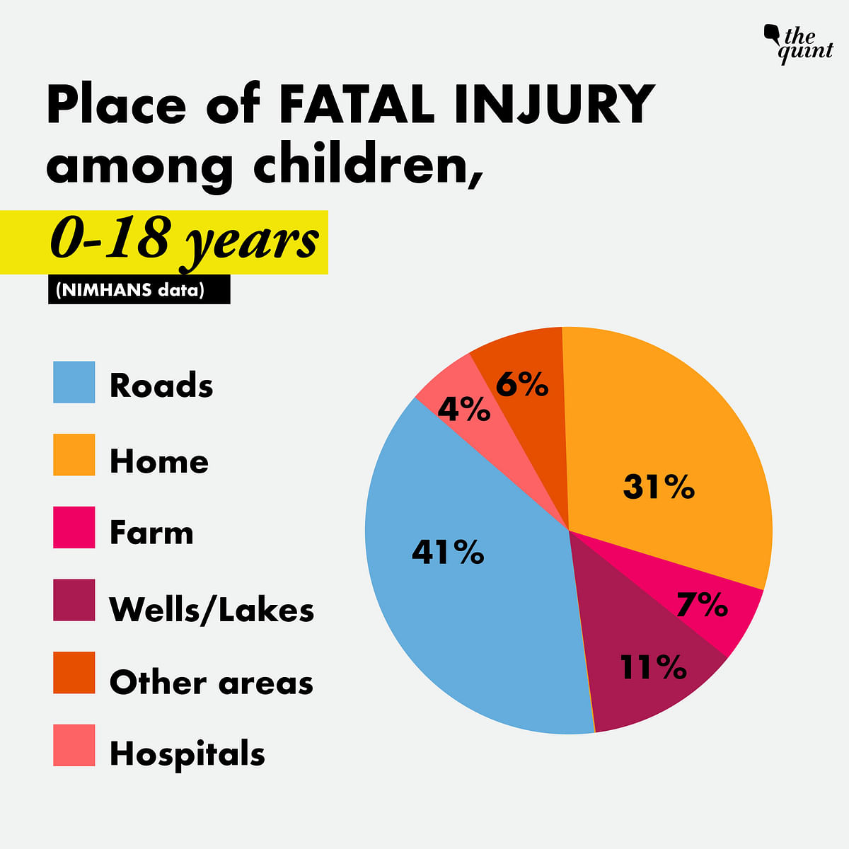 5 Lakh Kids Died in Last Decade – 41% on Road, 31% at Home: Report