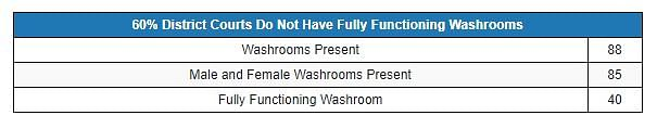 Further, 15% of the courts did not have a separate washroom for women.
