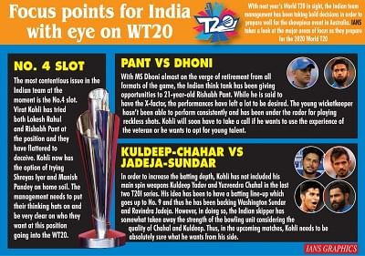 Infographics: Focus points for India with eye on WT20. (IANS Infographics)