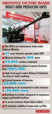 Ordnance Factory Board India