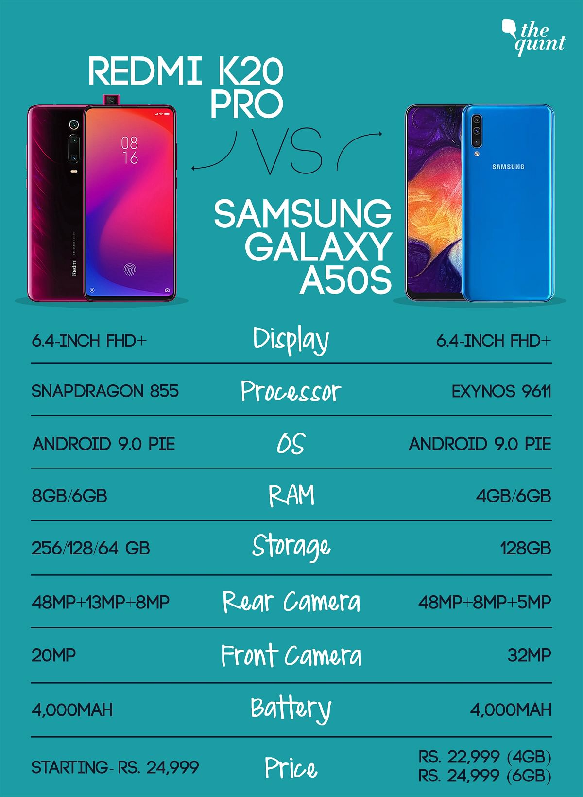 Samsung Galaxy A50s vs Redmi K20 Pro: Which One Should You Buy?