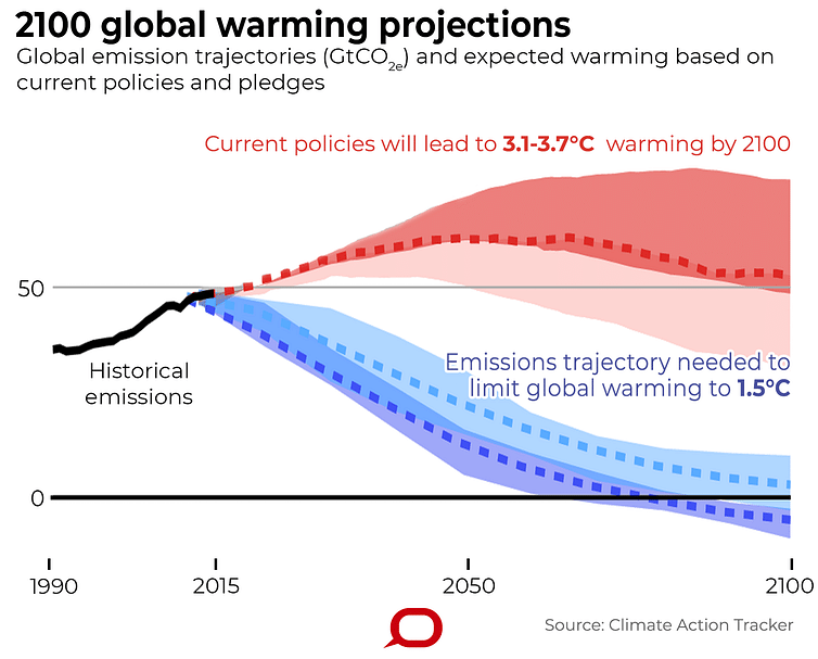 Under current polities, the world is set for more than 3°C of warming by 2100.