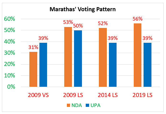 Maharashtra Polls: Will 'Saffron Wave' End Congress Influence?
