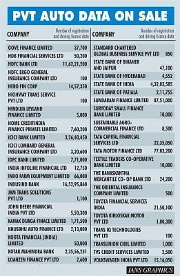 PVT Auto Data On Sale. (IANS Infographics)