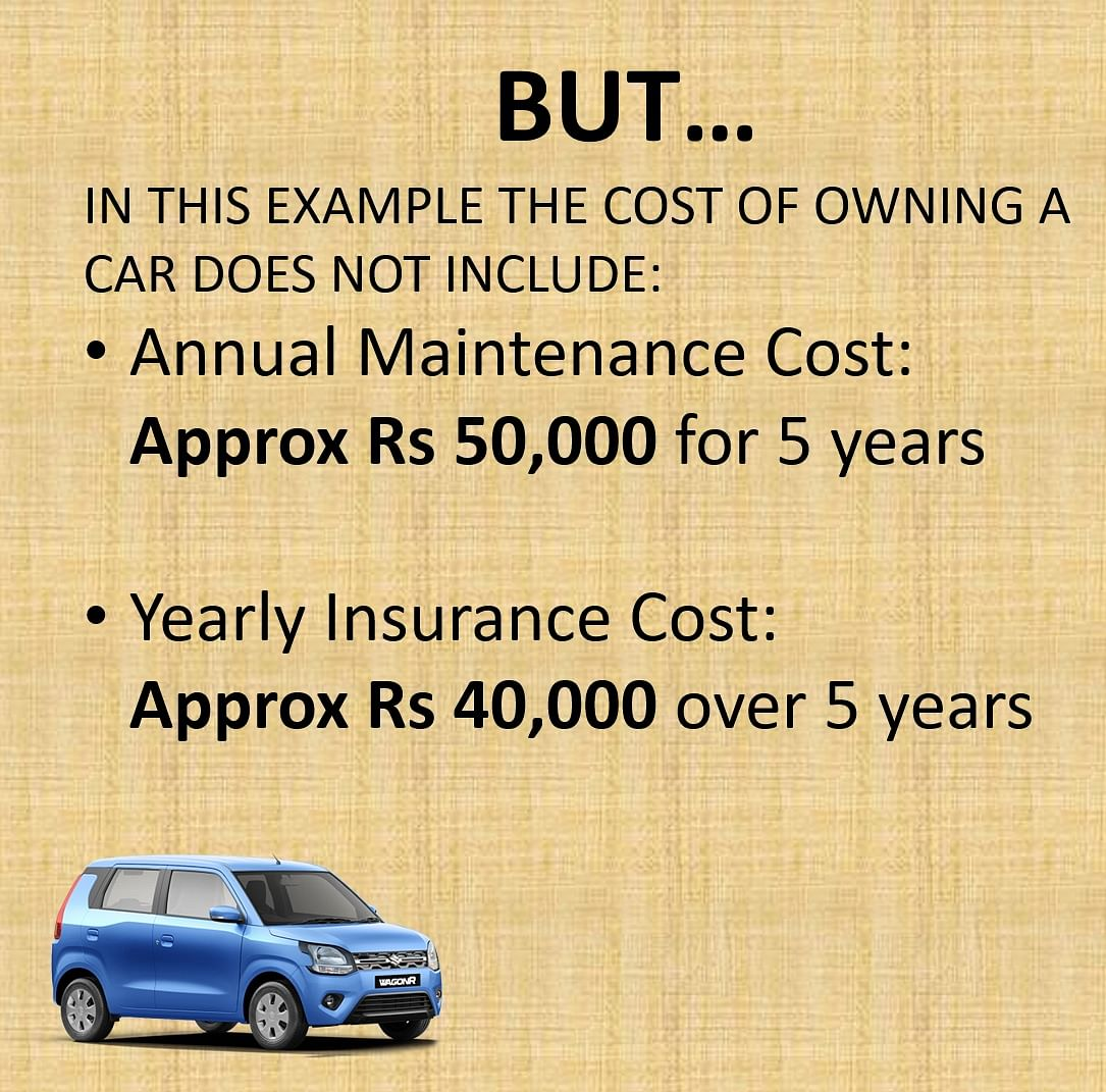 One has to factor in maintenance costs for a car.