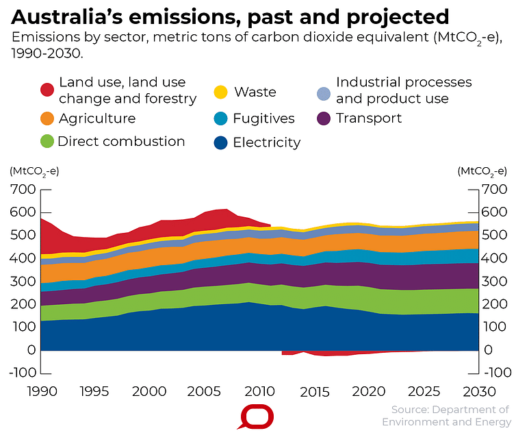 Australia's greenhouse gas emissions, past and projected. Data drawn from Department of the Environment and Energy report titled 'Australia's emissions projections 2018'.