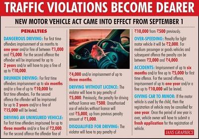 Traffic Violations Become Dearer. (IANS Inforgraphics)