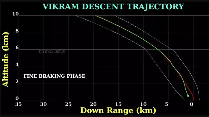 Communication was lost with Vikram Lander of the Chandrayaan-2 mission when it was just 2.1 km from the surface of the Moon.