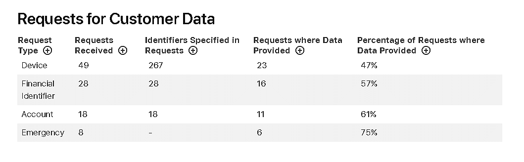 Apple's compliance record with requests from India between July and December 2018.