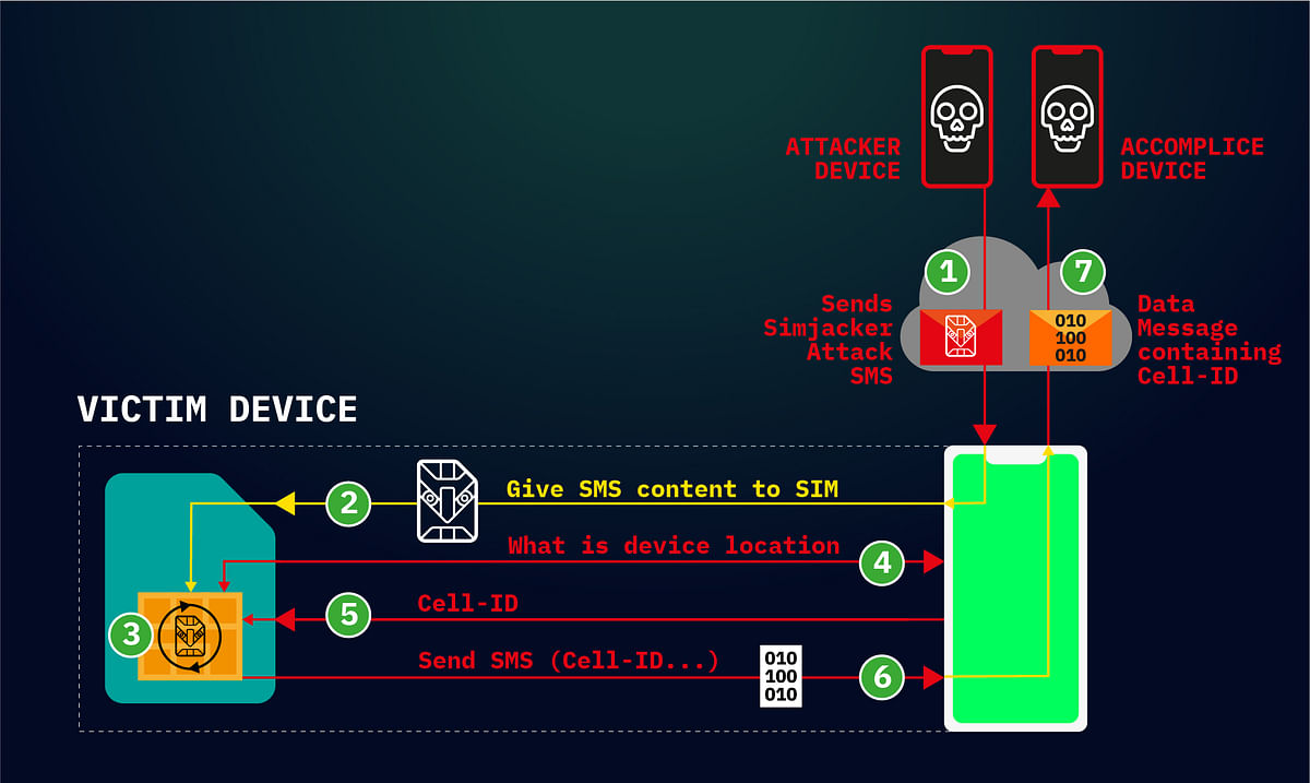 Beware of SIM-Jacking: Losing Access to Your Phone is  an SMS Away