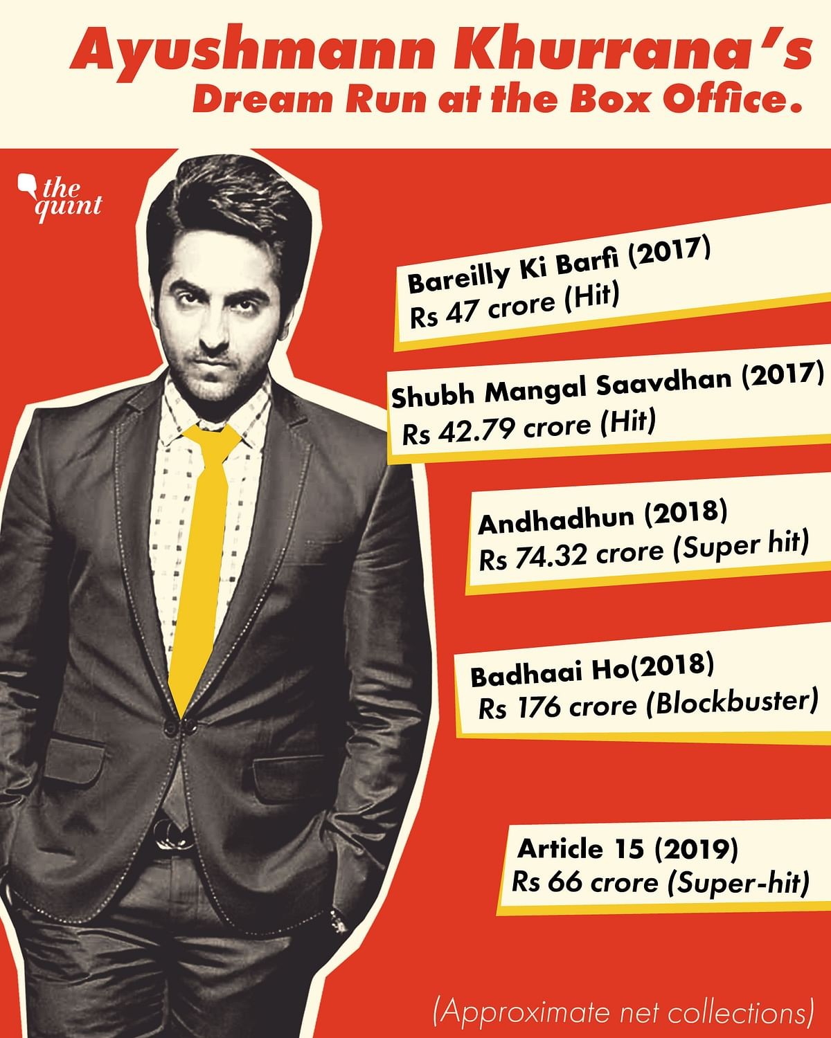 Ayushmann Khurrana has delivered five back-to-back hits at the box office.