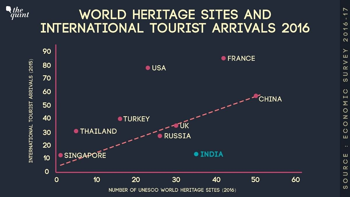 Thailand, Singapore Woo More Tourists While India Lags Behind