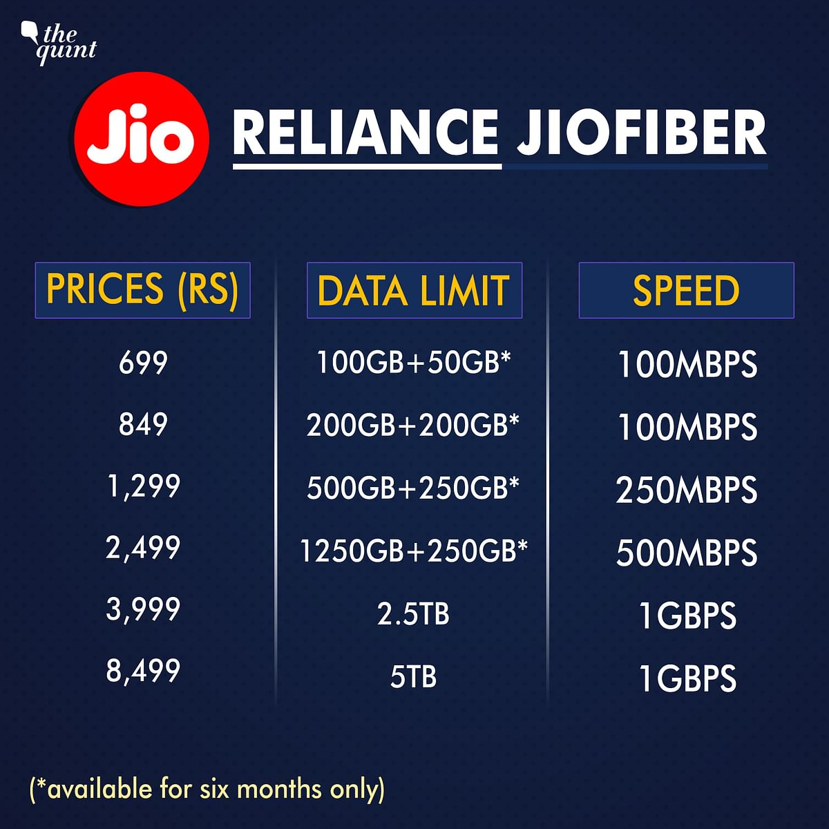 MTNL Launches 1Gbps Broadband Plan: How it Compares with JioFiber